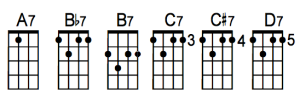 moveable 7th ukulele chord