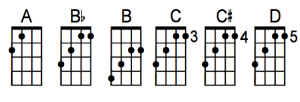 Moveable A major ukulele chord